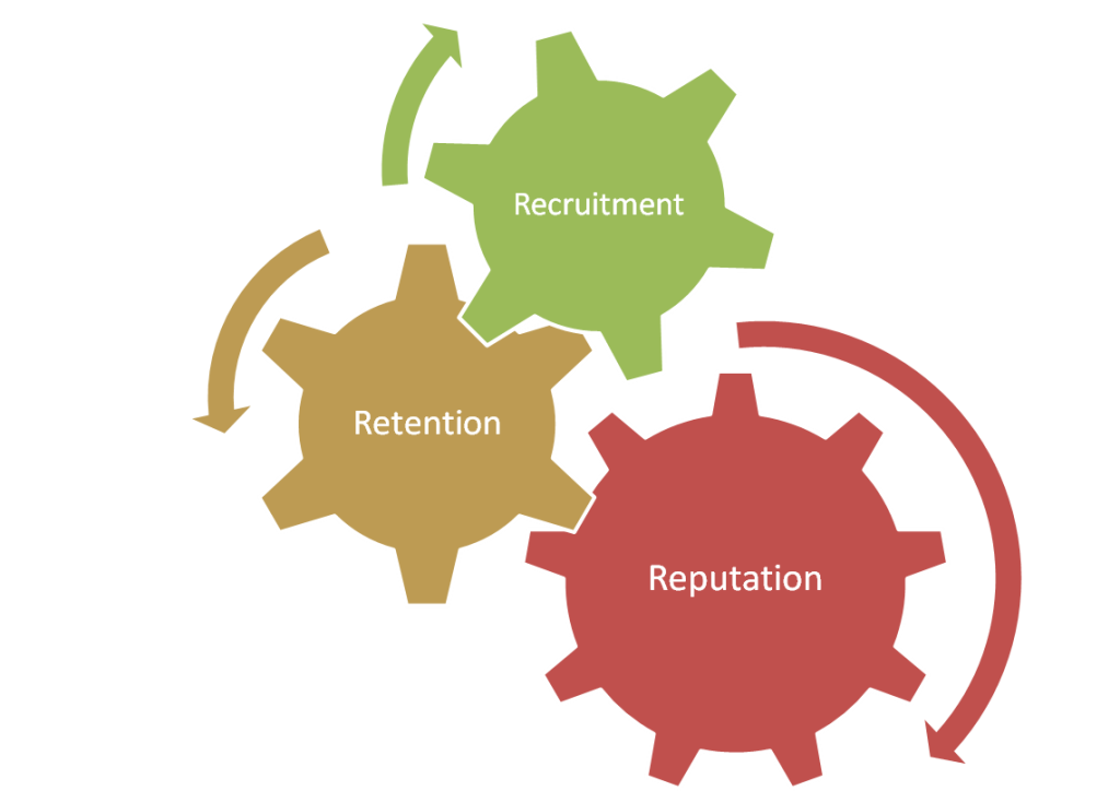 influences that affect the recruiting and retention Employee retention refers to the ability of an organization to retain its employees employee retention can be represented by a simple statistic (for example, a retention rate of 80% usually indicates that an organization kept 80% of its employees in a given period.